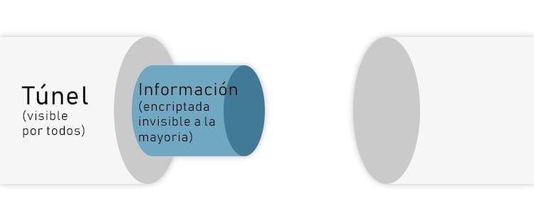 Tunelización