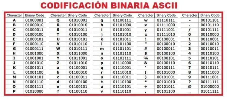 Codificación ASCII sistema binario
