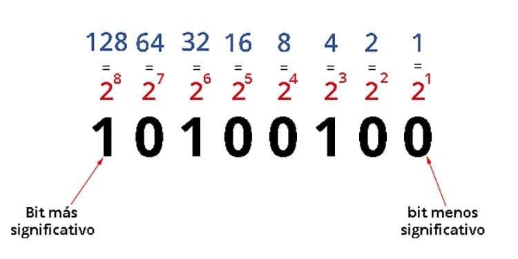 Cómo leer código binario